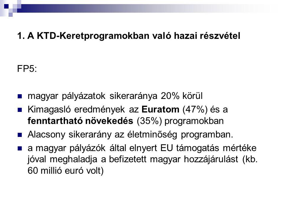 1. A KTD-Keretprogramokban való hazai részvétel FP5: magyar pályázatok sikeraránya 20% körül Kimagasló eredmények az Euratom (47%) és a fenntartható n