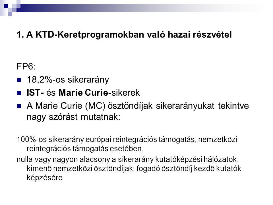 1. A KTD-Keretprogramokban való hazai részvétel FP6: 18,2%-os sikerarány IST- és Marie Curie-sikerek A Marie Curie (MC) ösztöndíjak sikerarányukat tek
