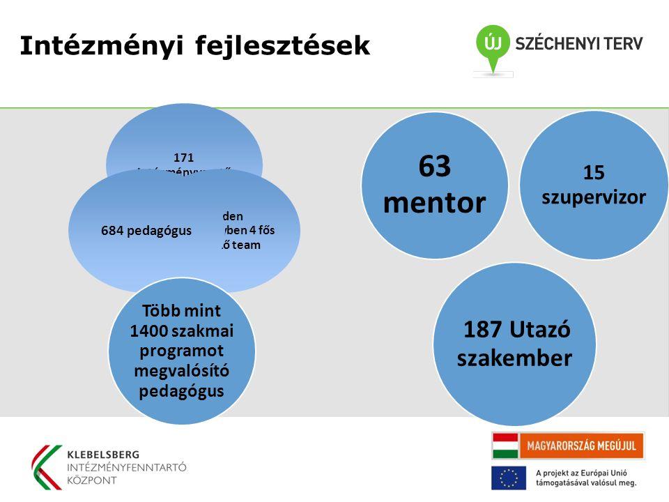 Intézményi fejlesztések 171 intézményvezető Minden intézményben 4 fős fejlesztő team 684 pedagógus Több mint 1400 szakmai programot megvalósító pedagógus 15 szupervizor 63 mentor 187 Utazó szakember