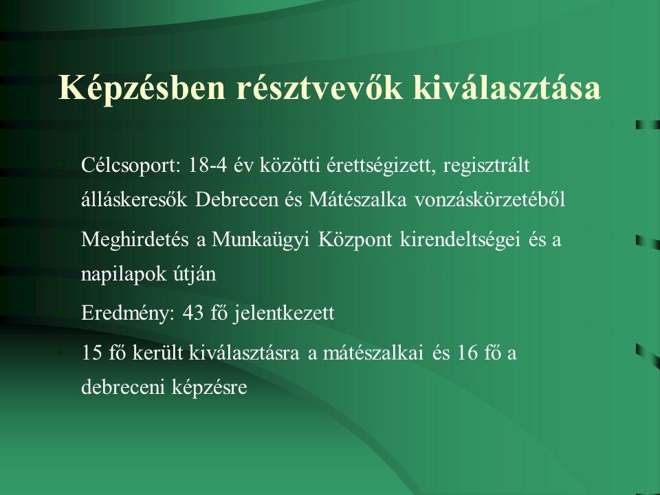 Képzésben résztvevők kiválasztása Célcsoport: 18-4 év közötti érettségizett, regisztrált álláskeresők Debrecen és Mátészalka vonzáskörzetéből Meghirdetés a Munkaügyi Központ kirendeltségei és a napilapok útján Eredmény: 43 fő jelentkezett 15 fő került kiválasztásra a mátészalkai és 16 fő a debreceni képzésre