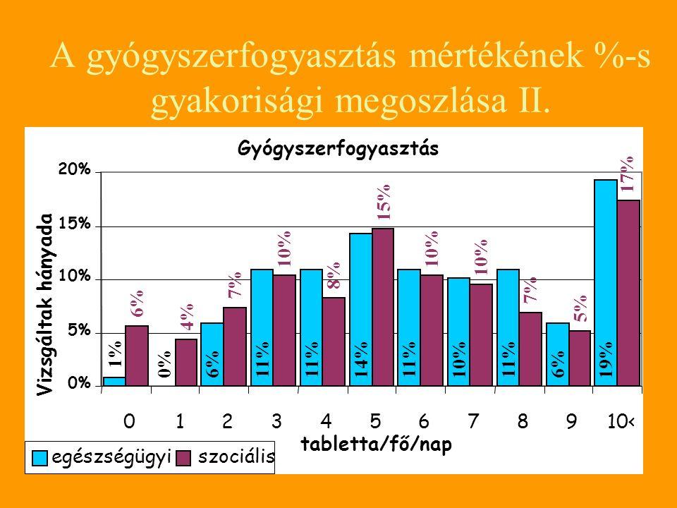 A gyógyszerfogyasztás mértékének %-s gyakorisági megoszlása II.