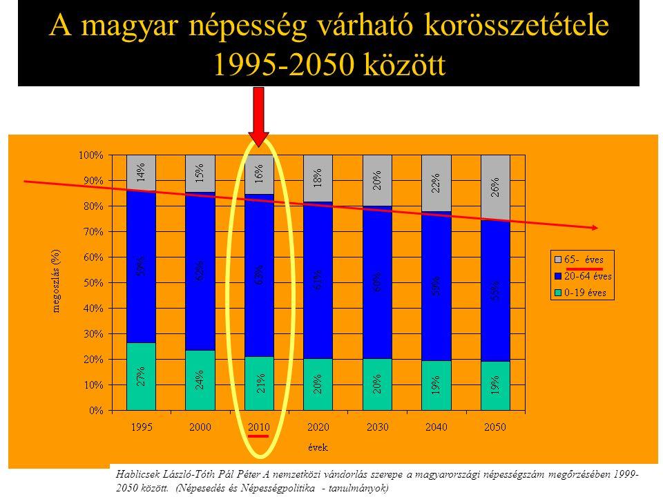 A magyar népesség várható korösszetétele 1995-2050 között Hablicsek László-Tóth Pál Péter A nemzetközi vándorlás szerepe a magyarországi népességszám megőrzésében 1999- 2050 között.
