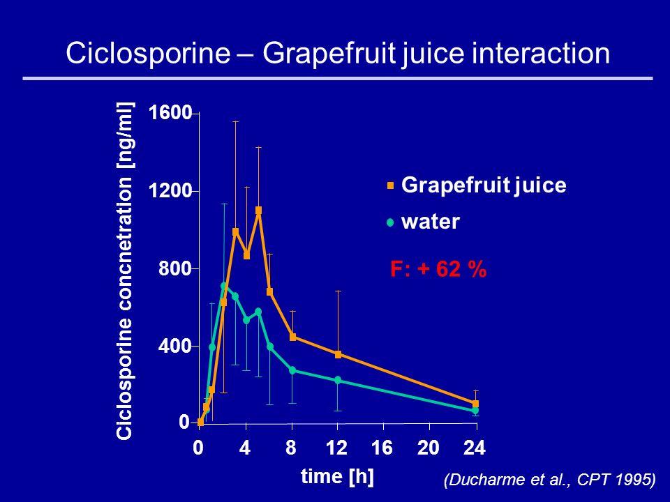 Ciclosporine – Grapefruit juice interaction (Ducharme et al., CPT 1995) 1600 1200 800 400 0 04812162024 time [h] Ciclosporine concnetration [ng/ml] Grapefruit juice water F: + 62 %
