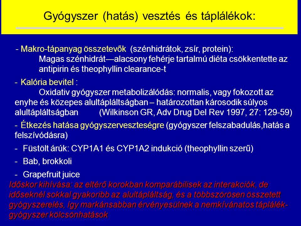 Gyógyszer (hatás) vesztés és táplálékok: - Makro-tápanyag összetevők (szénhidrátok, zsír, protein): Magas szénhidrát—alacsony fehérje tartalmú diéta csökkentette az antipirin és theophyllin clearance-t -Kalória bevitel : Oxidativ gyógyszer metabolizálódás: normalis, vagy fokozott az enyhe és közepes alultápláltságban – határozottan károsodik súlyos alultápláltságban (Wilkinson GR, Adv Drug Del Rev 1997, 27: 129-59) -Étkezés hatása gyógyszerveszteségre (gyógyszer felszabadulás,hatás a felszívódásra) - Füstölt árúk: CYP1A1 és CYP1A2 indukció (theophyllin szerű) - Bab, brokkoli - Grapefruit juice Időskor kihívása: az eltérő korokban komparábilisek az interakciók, de időseknél sokkal gyakoribb az alultápláltság, és a többszörösen összetett gyógyszerelés, így markánsabban érvényesülnek a nemkívánatos táplálék- gyógyszer kölcsönhatások