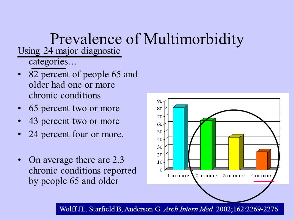 Prevalence of Multimorbidity Using 24 major diagnostic categories… 82 percent of people 65 and older had one or more chronic conditions 65 percent two