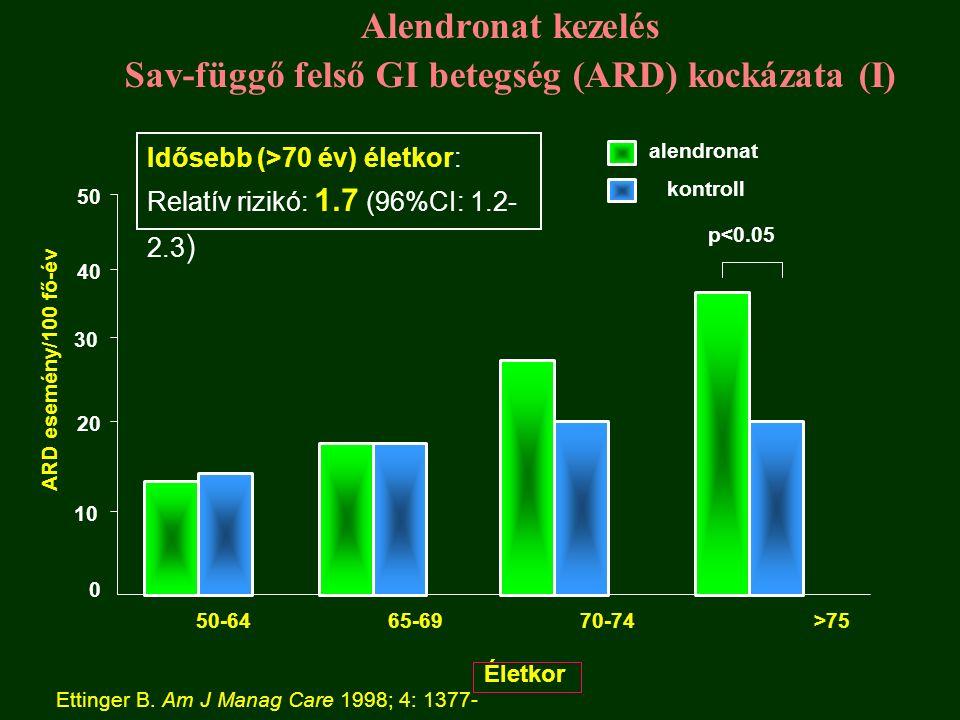 Alendronat kezelés Sav-függő felső GI betegség (ARD) kockázata (I) 0 10 20 30 40 50-6465-6970-74 >75 Életkor ARD esemény/100 fő-év 50 Ettinger B.