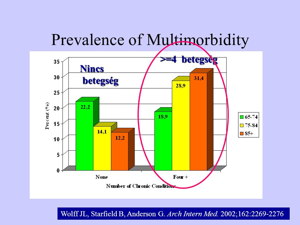 Prevalence of Multimorbidity Wolff JL, Starfield B, Anderson G. Arch Intern Med. 2002;162:2269-2276 Nincs betegség betegség >=4 betegség