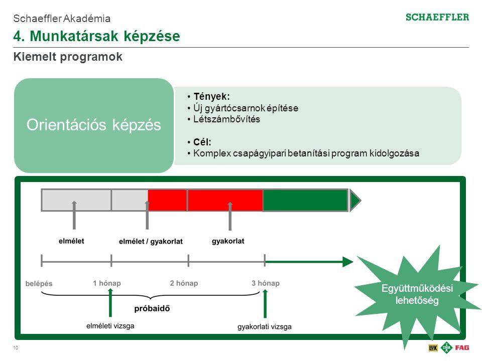 4. Munkatársak képzése 10 Schaeffler Akadémia Kiemelt programok Tények: Új gyártócsarnok építése Létszámbővítés Cél: Komplex csapágyipari betanítási p
