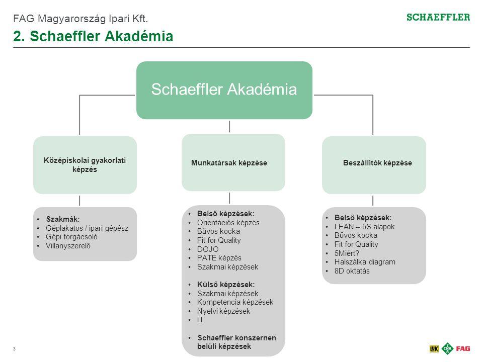 2.Schaeffler Akadémia 3 FAG Magyarország Ipari Kft.
