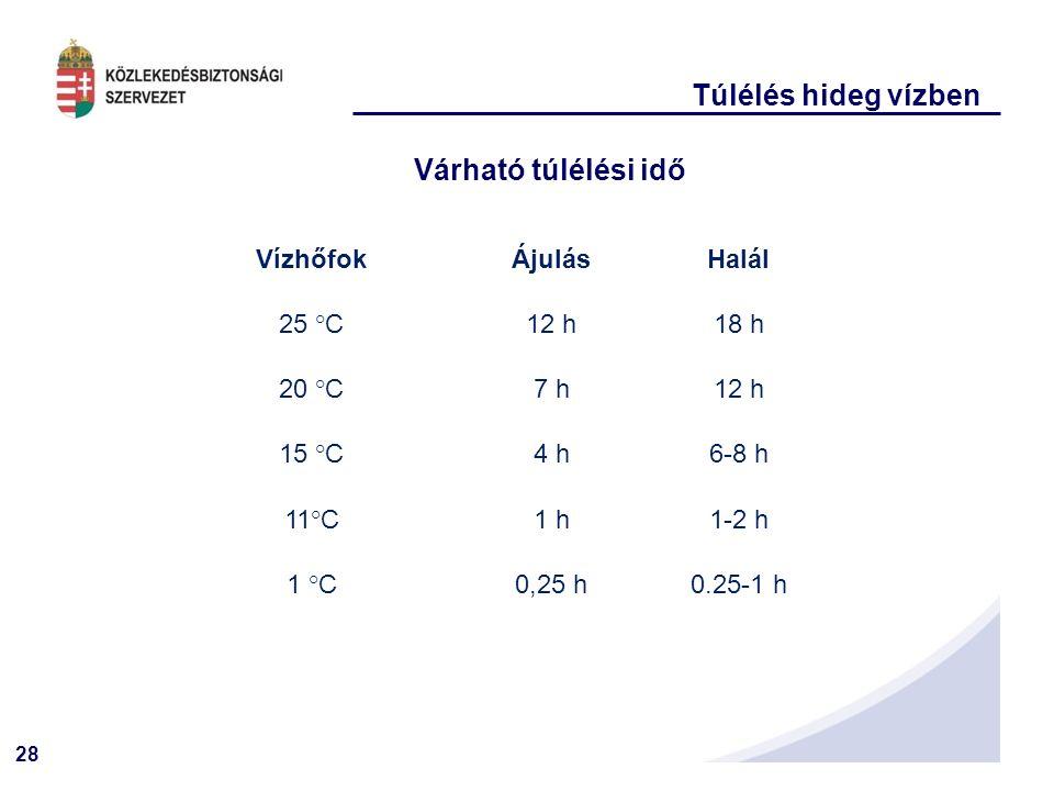28 Túlélés hideg vízben Várható túlélési idő VízhőfokÁjulásHalál 25 °C12 h18 h 20 °C7 h12 h 15 °C4 h6-8 h 11°C1 h1-2 h 1 °C0,25 h0.25-1 h