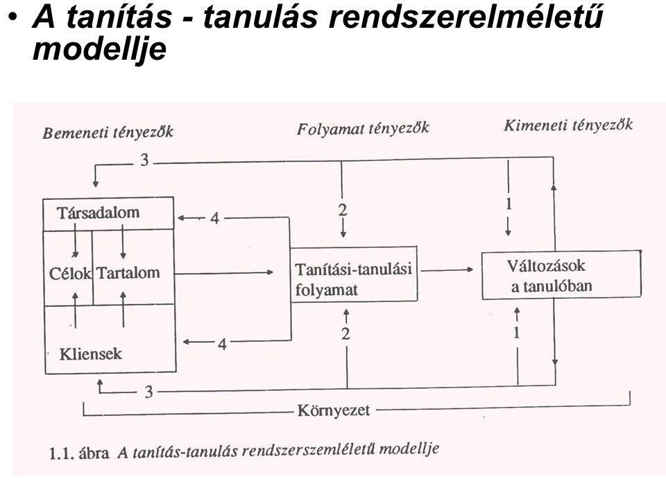 A tanítás - tanulás rendszerelméletű modellje