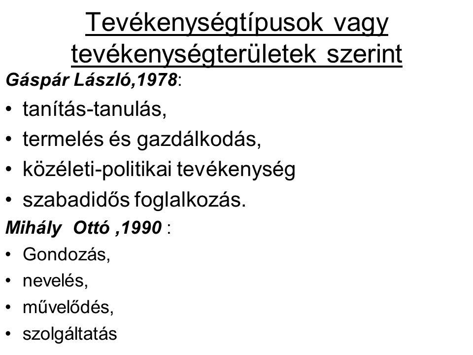 Tevékenységtípusok vagy tevékenységterületek szerint Gáspár László,1978: tanítás-tanulás, termelés és gazdálkodás, közéleti-politikai tevékenység szabadidős foglalkozás.
