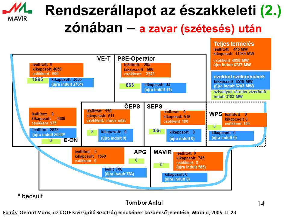 Tombor Antal 14 PSE-Operator ČEPSSEPS APGMAVIR VE-T WPS E-ON leállított 295 kikapcsolt 686 csökkent: 2323 kikapcsolt 44 (újra indult 44) Teljes termelés leállított 445 MW kikapcsolt 11563 MW csökkent 4098 MW újra indult 6787 MW ezekből szélerőművek kikapcsolt 6518 MW (újra indult 6202 MW) leállított 0 kikapcsolt 4050 csökkent 600 kikapcsolt 3050 (újra indult 2734) leállított 0 kikapcsolt 3386 csökkent 935 leállított 2638 (újra indult 2638 #) leállított 150 kikapcsolt 611 csökkent: nincs adat kikapcsolt: 0 (újra indult 0) leállított 0 kikapcsolt 516 csökkent 100 leállított 0 kikapcsolt 0 csökkent 140 kikapcsolt 0 (újra indult 0) leállított 0 kikapcsolt 1569 csökkent 0 leállt 786 (újra indult 786) kikapcsolt 0 (újra indult 0) leállított 0 kikapcsolt 745 csökkent 0 (újra indult 585) szivattyús tárolós vízerőmű indult 3193 MW 863 1995 0 0 0 0 0 335 # becsült Rendszerállapot az északkeleti (2.) zónában – a zavar (szétesés) után kikapcsolt: 0 (újra indult 0) Forrás: Gerard Maas, az UCTE Kivizsgáló Bizottság elnökének közbenső jelentése, Madrid, 2006.11.23.