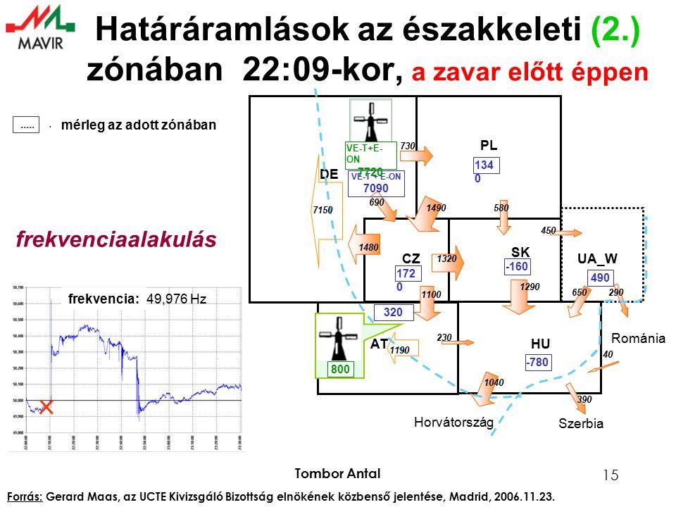 Tombor Antal 15 Határáramlások az északkeleti (2.) zónában 22:09-kor, a zavar előtt éppen frequency: 49,976 Hz Szerbia Horvátország PL CZ SK ATHU UA_W