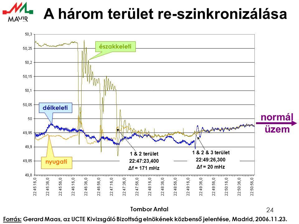 Tombor Antal 24 Frequency - resynchronization (2/2) A három terület re-szinkronizálása északkeleti nyugati délkeleti 1 & 2 terület 22:47:23,400 Δf = 171 mHz 1 & 2 & 3 terület 22:49:26,300 Δf = 20 mHz Forrás: Gerard Maas, az UCTE Kivizsgáló Bizottság elnökének közbenső jelentése, Madrid, 2006.11.23.