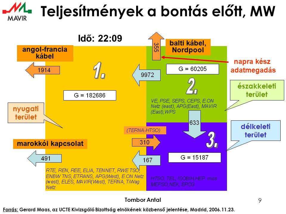 Tombor Antal 10 teljesítmény 22:09-kor összes 182 686 MW, ebből szél 6476 MW lekapcsolás 22:10  23:00 összes 10 735 MW, ebből szél 4142 MW *becsült Σ 19 220 MW szél 1660 MW Σ 3490* MW szél 0* MW Σ 5591 MW szél 55 MW Σ 2542 MW szél 38 MW Σ 3796 MW szél 0 MW Σ 8210 MW szél * MW Σ 9104 MW szél 7* MW Σ 61 581 MW szél 188 MW Σ 28 719 MW szél 3938 MW Σ 30 316 MW szél 58 MW Σ 5796 MW szél 532 MW Σ 1516 MW szél 0 MW Σ 1240 MW szél 0 MW Σ 315 MW szél 26 MW Σ 42 MW szél MW Σ 0 MW szél 0 MW Σ 224 MW szél 0 MW Σ 140 MW szél 30 MW Σ 310 MW szél * MW Σ 700 MW szél 700 MW Σ 2882 MW szél 113 MW Σ 3729* MW szél 2800 MW Σ 1467 MW szél 473 MW Σ 900* MW szél * MW Termelések a nyugati (1.) zónában Forrás: Gerard Maas, az UCTE Kivizsgáló Bizottság elnökének közbenső jelentése, Madrid, 2006.11.23.