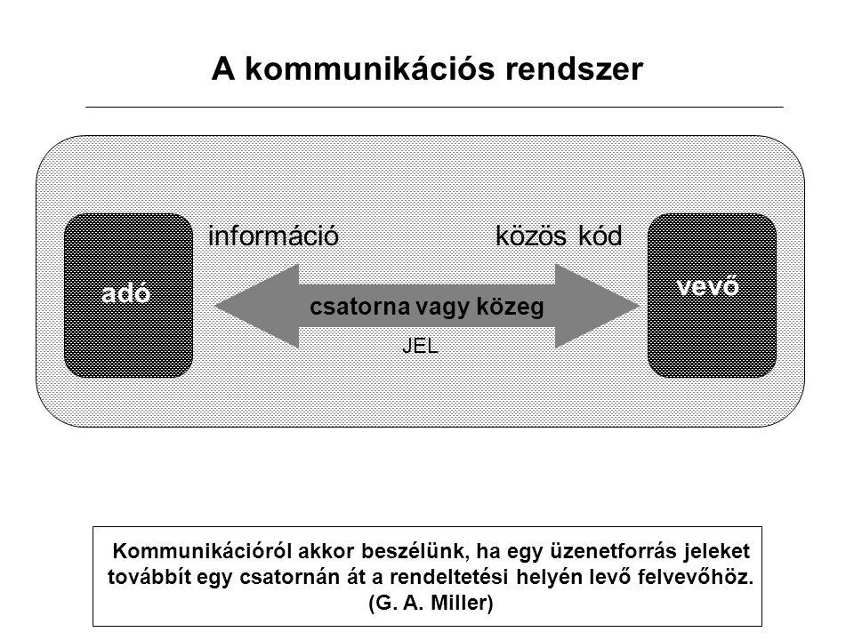 JEL A kommunikációs rendszer csatorna vagy közeg információ közös kód adó vevő Kommunikációról akkor beszélünk, ha egy üzenetforrás jeleket továbbít egy csatornán át a rendeltetési helyén levő felvevőhöz.
