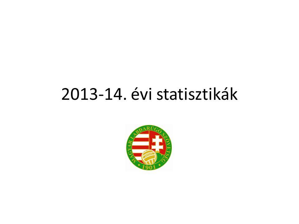 2013-14. évi statisztikák