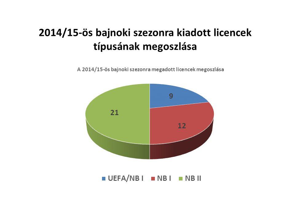 2014/15-ös bajnoki szezonra kiadott licencek típusának megoszlása