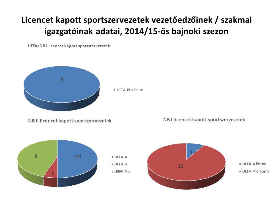 Licencet kapott sportszervezetek vezetőedzőinek / szakmai igazgatóinak adatai, 2014/15-ös bajnoki szezon