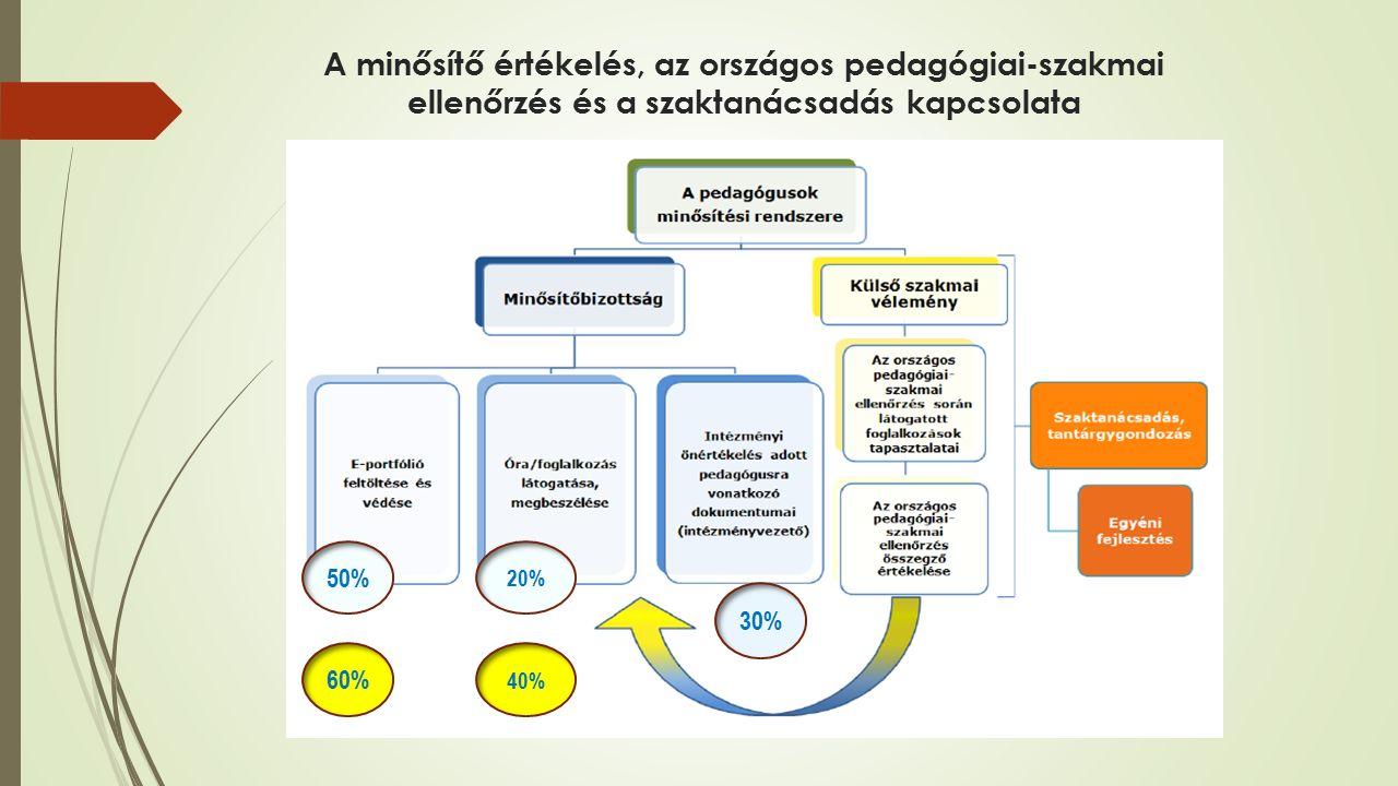 A minősítő értékelés, az országos pedagógiai-szakmai ellenőrzés és a szaktanácsadás kapcsolata 50% 30% 20% 60% 40%