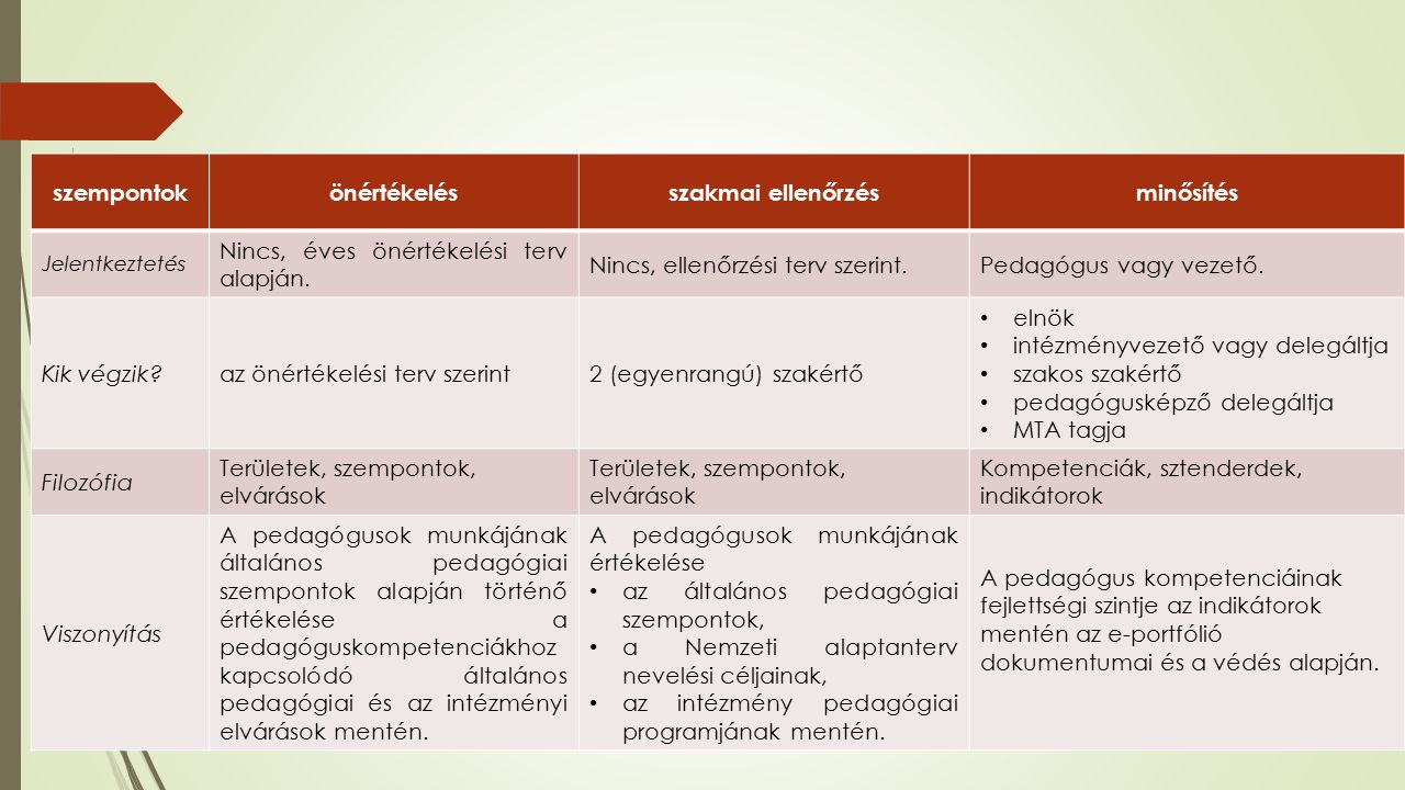 szempontokönértékelésszakmai ellenőrzésminősítés Jelentkeztetés Nincs, éves önértékelési terv alapján.
