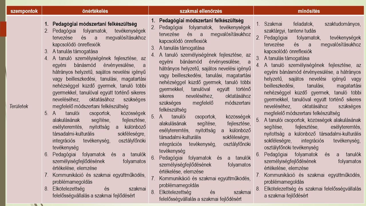 szempontokönértékelésszakmai ellenőrzésminősítés Területek 1.Pedagógiai módszertani felkészültség 2.Pedagógiai folyamatok, tevékenységek tervezése és a megvalósításukhoz kapcsolódó önreflexiók 3.A tanulás támogatása 4.A tanuló személyiségének fejlesztése, az egyéni bánásmód érvényesülése, a hátrányos helyzetű, sajátos nevelési igényű vagy beilleszkedési, tanulási, magatartási nehézséggel küzdő gyermek, tanuló többi gyermekkel, tanulóval együtt történő sikeres neveléséhez, oktatásához szükséges megfelelő módszertani felkészültség 5.A tanulói csoportok, közösségek alakulásának segítése, fejlesztése, esélyteremtés, nyitottság a különböző társadalmi-kulturális sokféleségre, integrációs tevékenység, osztályfőnöki tevékenység 6.Pedagógiai folyamatok és a tanulók személyiségfejlődésének folyamatos értékelése, elemzése 7.Kommunikáció és szakmai együttműködés, problémamegoldás 8.Elkötelezettség és szakmai felelősségvállalás a szakmai fejlődésért 1.Pedagógiai módszertani felkészültség 2.Pedagógiai folyamatok, tevékenységek tervezése és a megvalósításukhoz kapcsolódó önreflexiók 3.A tanulás támogatása 4.A tanuló személyiségének fejlesztése, az egyéni bánásmód érvényesülése, a hátrányos helyzetű, sajátos nevelési igényű vagy beilleszkedési, tanulási, magatartási nehézséggel küzdő gyermek, tanuló többi gyermekkel, tanulóval együtt történő sikeres neveléséhez, oktatásához szükséges megfelelő módszertani felkészültség 5.A tanulói csoportok, közösségek alakulásának segítése, fejlesztése, esélyteremtés, nyitottság a különböző társadalmi-kulturális sokféleségre, integrációs tevékenység, osztályfőnöki tevékenység 6.Pedagógiai folyamatok és a tanulók személyiségfejlődésének folyamatos értékelése, elemzése 7.Kommunikáció és szakmai együttműködés, problémamegoldás 8.Elkötelezettség és szakmai felelősségvállalás a szakmai fejlődésért 1.Szakmai feladatok, szaktudományos, szaktárgyi, tantervi tudás 2.Pedagógiai folyamatok, tevékenységek tervezése és a megvalósításukhoz kapcsolódó önreflexió