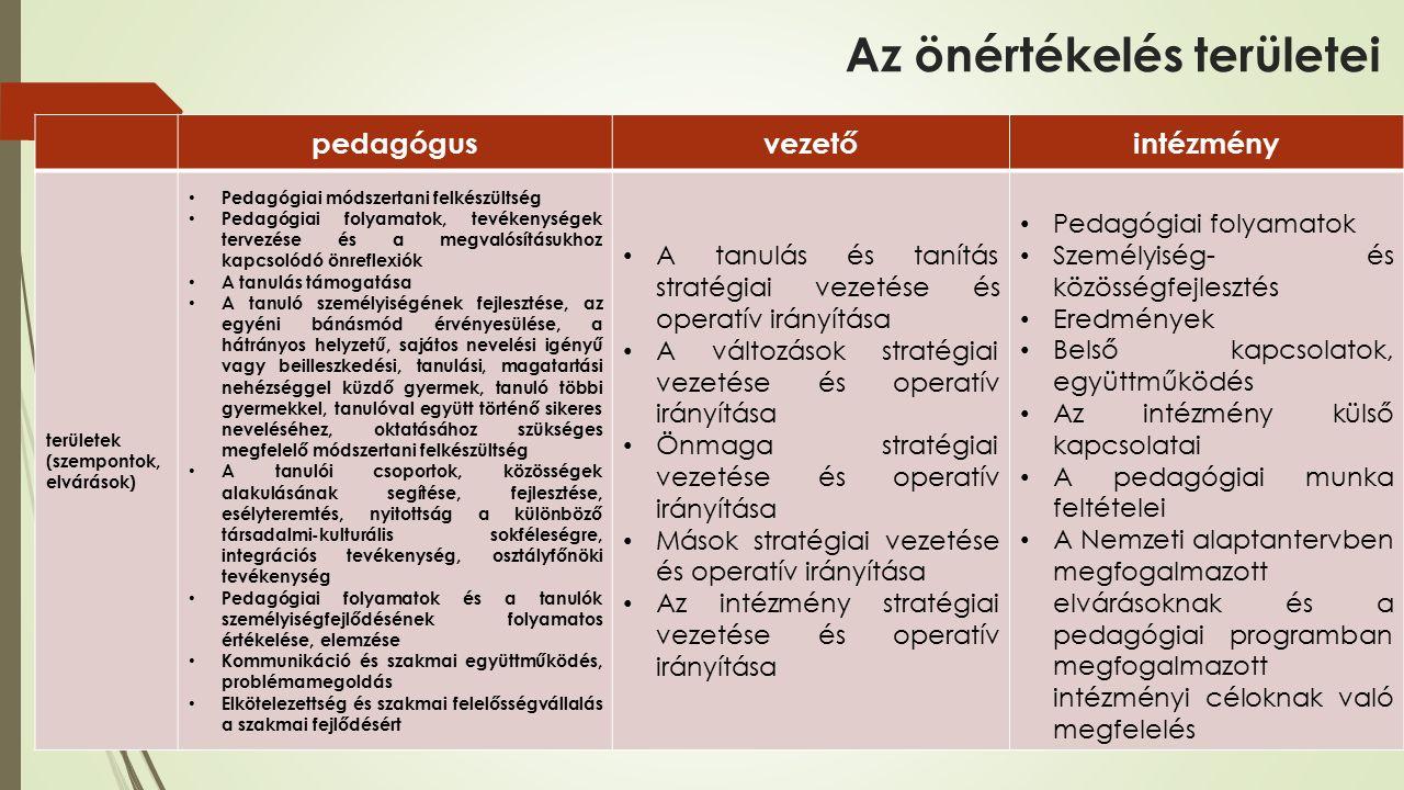 Az önértékelés területei pedagógusvezetőintézmény területek (szempontok, elvárások) Pedagógiai módszertani felkészültség Pedagógiai folyamatok, tevékenységek tervezése és a megvalósításukhoz kapcsolódó önreflexiók A tanulás támogatása A tanuló személyiségének fejlesztése, az egyéni bánásmód érvényesülése, a hátrányos helyzetű, sajátos nevelési igényű vagy beilleszkedési, tanulási, magatartási nehézséggel küzdő gyermek, tanuló többi gyermekkel, tanulóval együtt történő sikeres neveléséhez, oktatásához szükséges megfelelő módszertani felkészültség A tanulói csoportok, közösségek alakulásának segítése, fejlesztése, esélyteremtés, nyitottság a különböző társadalmi-kulturális sokféleségre, integrációs tevékenység, osztályfőnöki tevékenység Pedagógiai folyamatok és a tanulók személyiségfejlődésének folyamatos értékelése, elemzése Kommunikáció és szakmai együttműködés, problémamegoldás Elkötelezettség és szakmai felelősségvállalás a szakmai fejlődésért A tanulás és tanítás stratégiai vezetése és operatív irányítása A változások stratégiai vezetése és operatív irányítása Önmaga stratégiai vezetése és operatív irányítása Mások stratégiai vezetése és operatív irányítása Az intézmény stratégiai vezetése és operatív irányítása Pedagógiai folyamatok Személyiség- és közösségfejlesztés Eredmények Belső kapcsolatok, együttműködés Az intézmény külső kapcsolatai A pedagógiai munka feltételei A Nemzeti alaptantervben megfogalmazott elvárásoknak és a pedagógiai programban megfogalmazott intézményi céloknak való megfelelés