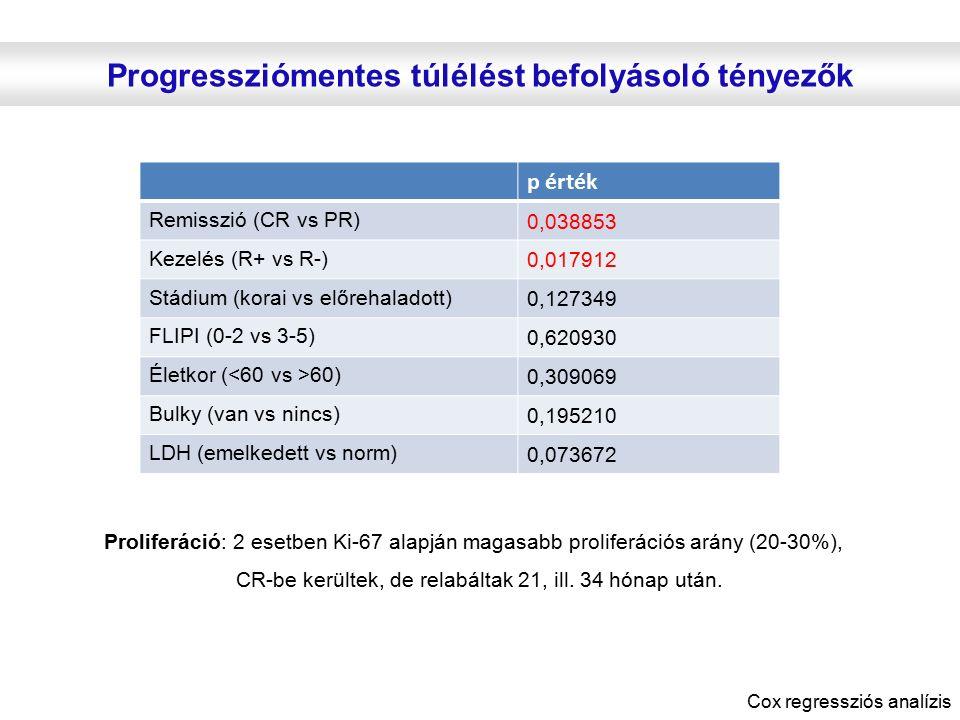 Progressziómentes túlélést befolyásoló tényezők Proliferáció: 2 esetben Ki-67 alapján magasabb proliferációs arány (20-30%), CR-be kerültek, de relabá