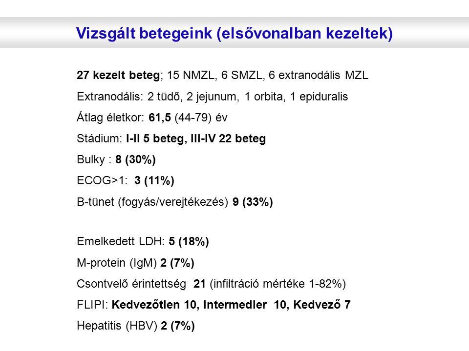 Vizsgált betegeink (elsővonalban kezeltek) 27 kezelt beteg; 15 NMZL, 6 SMZL, 6 extranodális MZL Extranodális: 2 tüdő, 2 jejunum, 1 orbita, 1 epiduralis Átlag életkor: 61,5 (44-79) év Stádium: I-II 5 beteg, III-IV 22 beteg Bulky : 8 (30%) ECOG>1: 3 (11%) B-tünet (fogyás/verejtékezés) 9 (33%) Emelkedett LDH: 5 (18%) M-protein (IgM) 2 (7%) Csontvelő érintettség 21 (infiltráció mértéke 1-82%) FLIPI: Kedvezőtlen 10, intermedier 10, Kedvező 7 Hepatitis (HBV) 2 (7%)