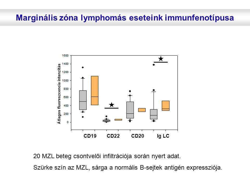 Marginális zóna lymphomás eseteink immunfenotípusa CD19 CD22 CD20 Ig LC Átlagos fluoreszcencia intenzitás 20 MZL beteg csontvelői infiltrációja során nyert adat.