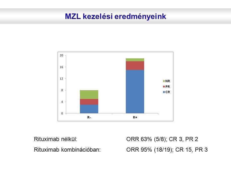 MZL kezelési eredményeink Rituximab nélkül: ORR 63% (5/8); CR 3, PR 2 Rituximab kombinációban: ORR 95% (18/19); CR 15, PR 3