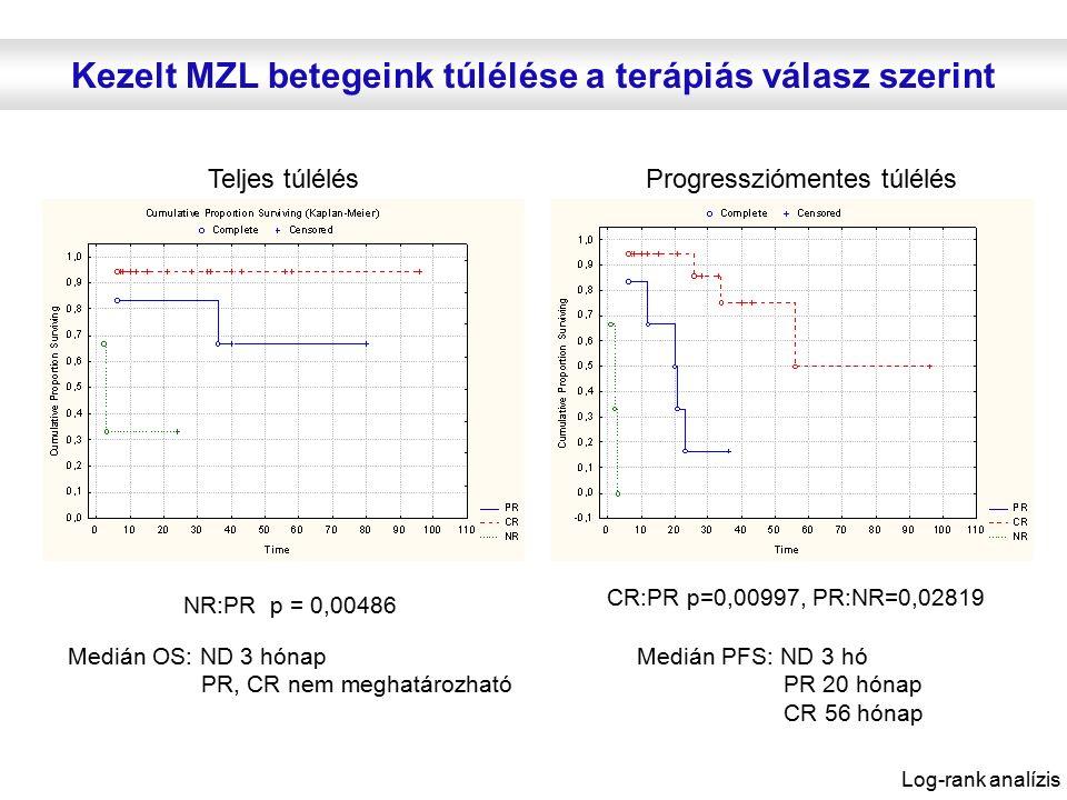 Kezelt MZL betegeink túlélése a terápiás válasz szerint Medián OS: ND 3 hónap PR, CR nem meghatározható NR:PR p = 0,00486 Teljes túlélésProgressziómentes túlélés CR:PR p=0,00997, PR:NR=0,02819 Medián PFS: ND 3 hó PR 20 hónap CR 56 hónap Log-rank analízis