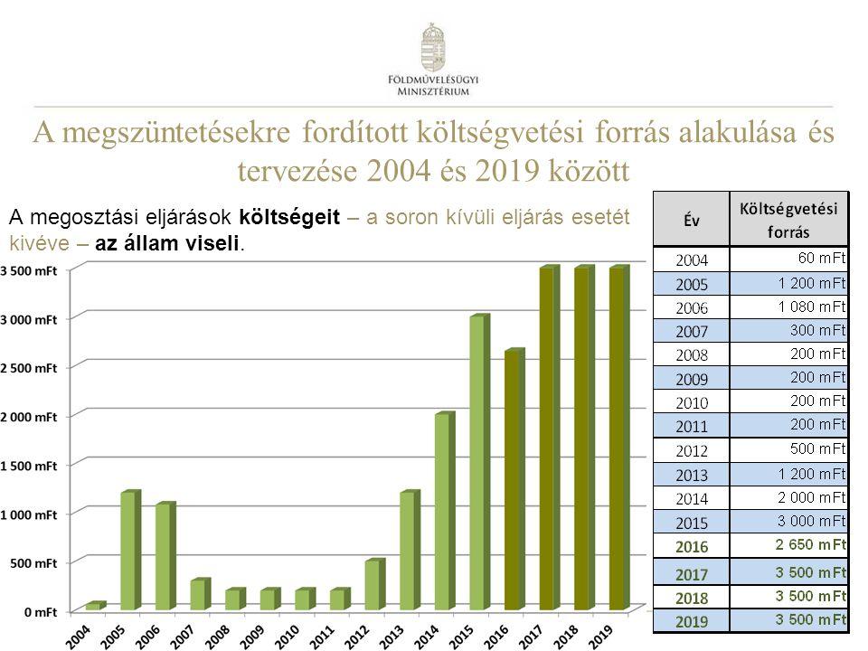 11 A megszüntetésekre fordított költségvetési forrás alakulása és tervezése 2004 és 2019 között A megosztási eljárások költségeit – a soron kívüli elj