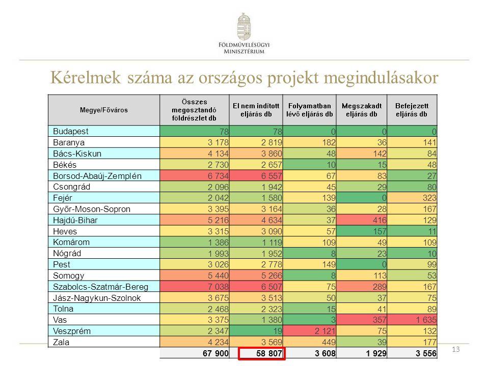 Kérelmek száma az országos projekt megindulásakor Megye/Főváros Összes megosztandó földrészlet db El nem indított eljárás db Folyamatban lévő eljárás