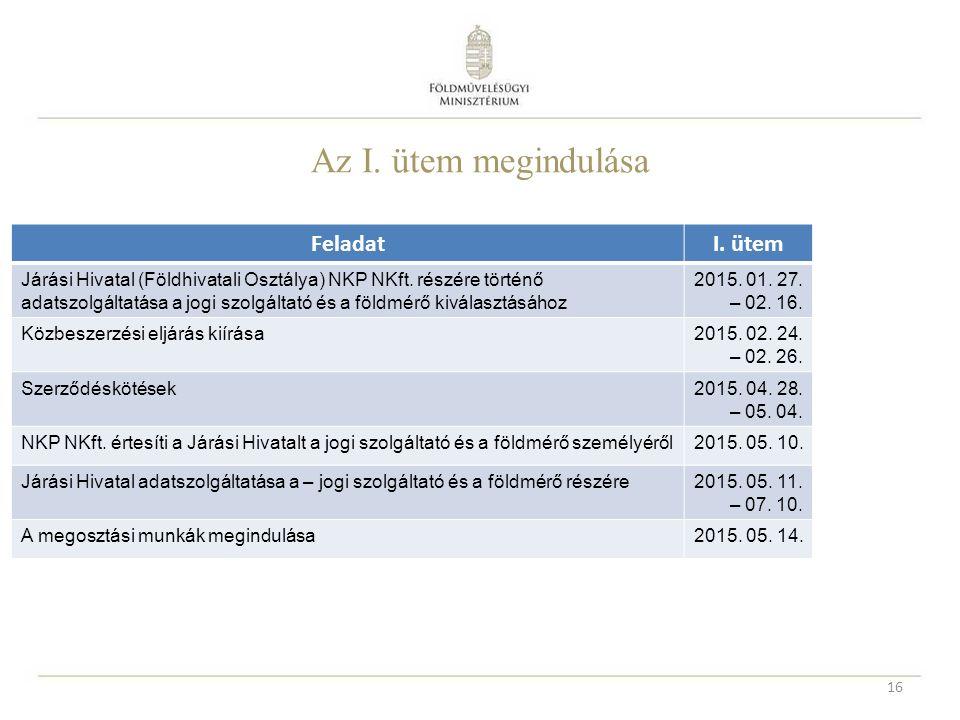 Az I. ütem megindulása 16 FeladatI. ütemII. ütem Járási Hivatal (Földhivatali Osztálya) NKP NKft. részére történő adatszolgáltatása a jogi szolgáltató