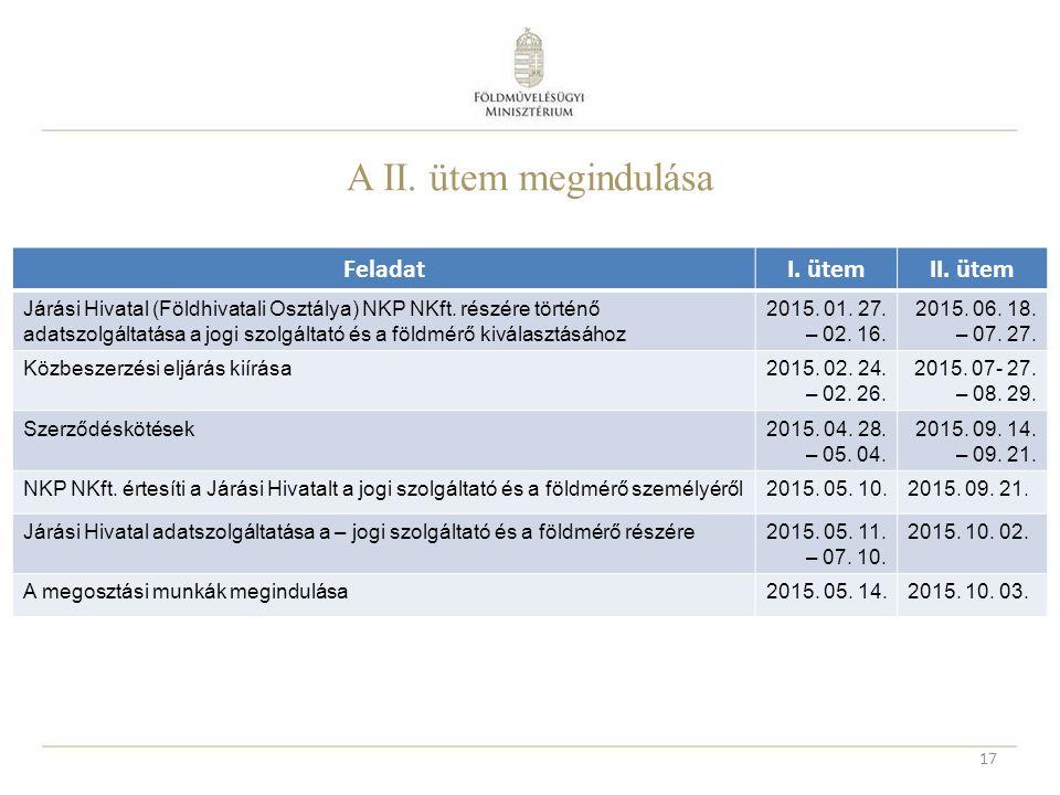 A II. ütem megindulása 17 FeladatI. ütemII. ütem Járási Hivatal (Földhivatali Osztálya) NKP NKft. részére történő adatszolgáltatása a jogi szolgáltató