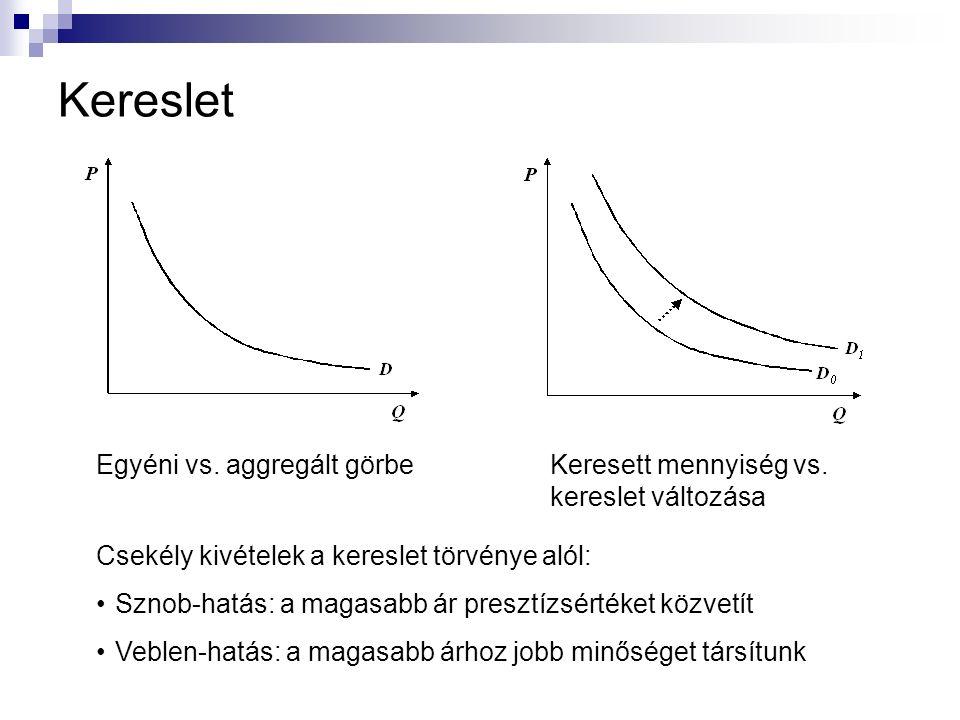 Kereslet Csekély kivételek a kereslet törvénye alól: Sznob-hatás: a magasabb ár presztízsértéket közvetít Veblen-hatás: a magasabb árhoz jobb minősége