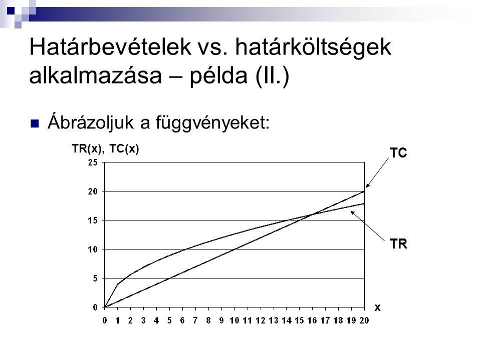 Határbevételek vs. határköltségek alkalmazása – példa (II.) Ábrázoljuk a függvényeket: TC TR x TR(x), TC(x)