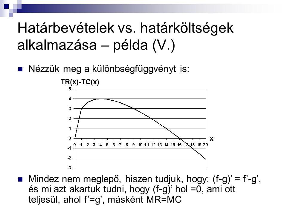 Határbevételek vs. határköltségek alkalmazása – példa (V.) Nézzük meg a különbségfüggvényt is: Mindez nem meglepő, hiszen tudjuk, hogy: (f-g)' = f'-g'