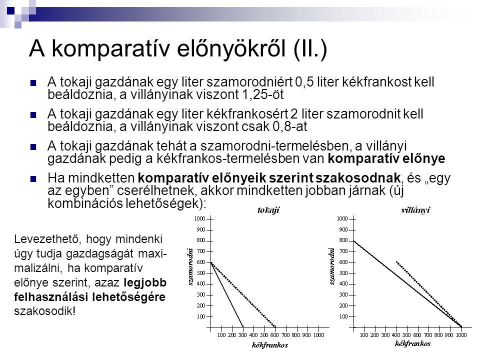 A komparatív előnyökről (II.) A tokaji gazdának egy liter szamorodniért 0,5 liter kékfrankost kell beáldoznia, a villányinak viszont 1,25-öt A tokaji