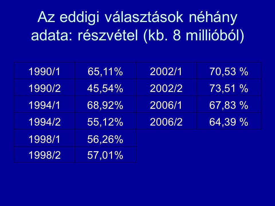 Az eddigi választások néhány adata: részvétel (kb.