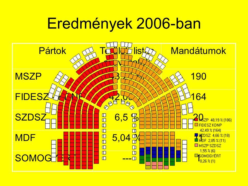 Eredmények 2006-ban PártokTerületi listás szavazatok Mandátumok MSZP43,21 %190 FIDESZ - KDNP42,03 %164 SZDSZ6,5 %20 MDF5,04 %11 SOMOGYÉRT---1