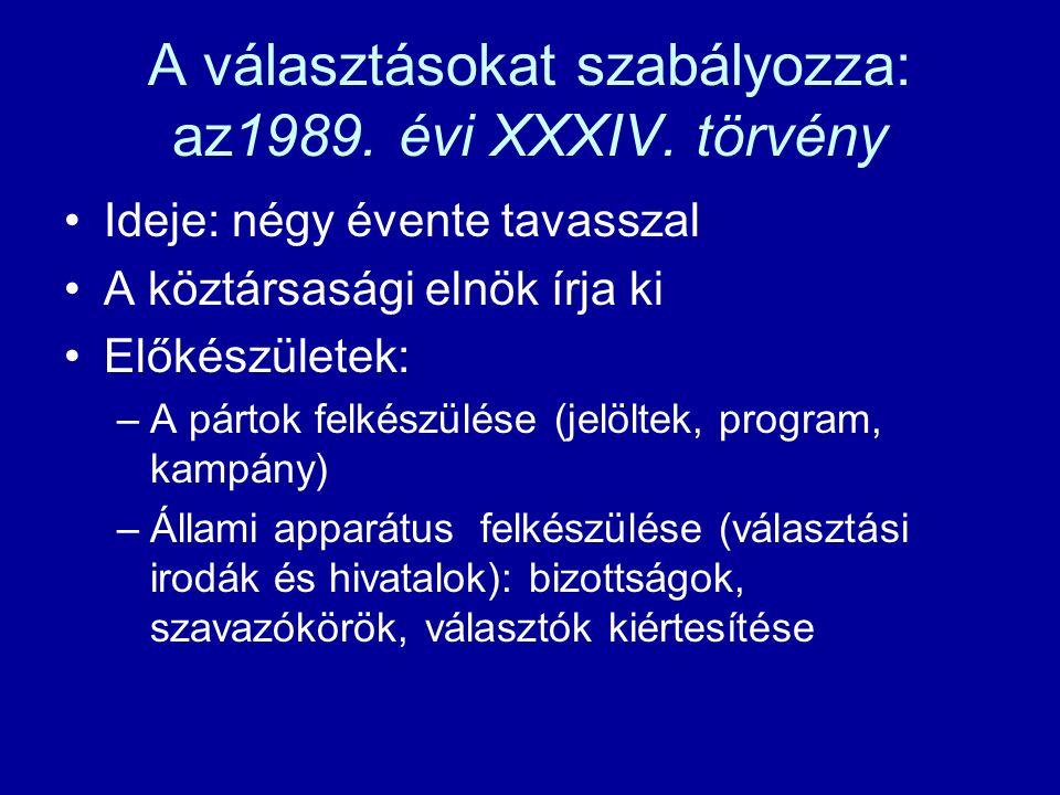 A választásokat szabályozza: az1989. évi XXXIV.