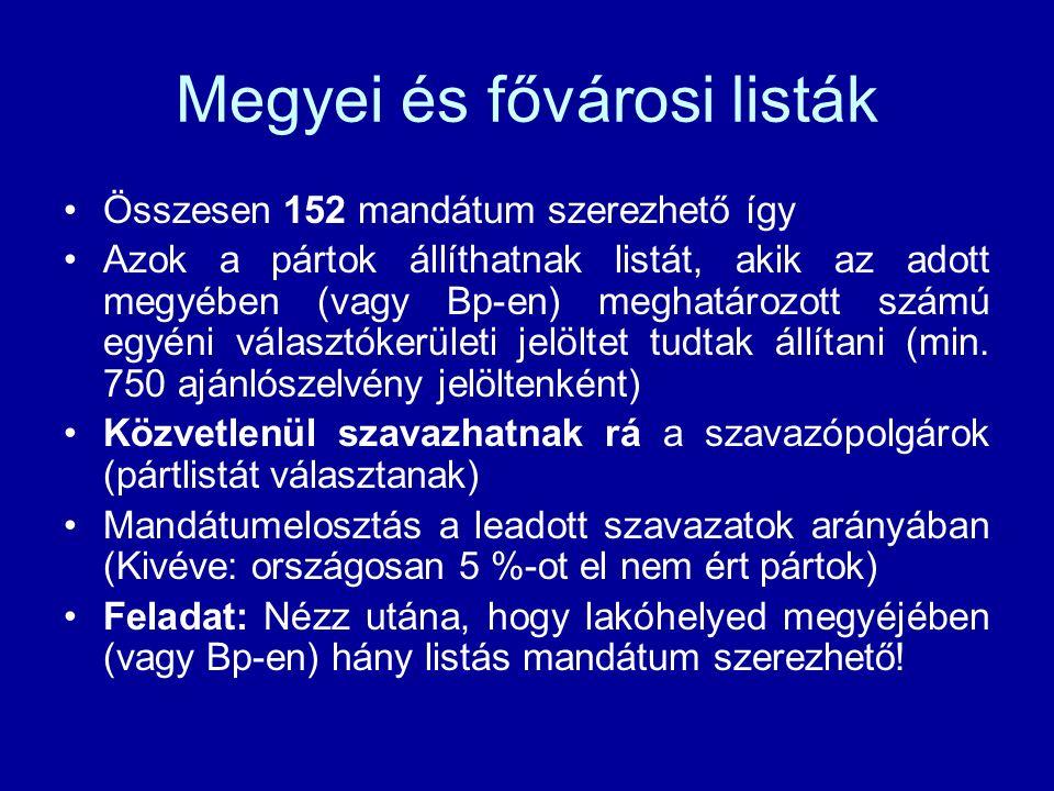Megyei és fővárosi listák Összesen 152 mandátum szerezhető így Azok a pártok állíthatnak listát, akik az adott megyében (vagy Bp-en) meghatározott számú egyéni választókerületi jelöltet tudtak állítani (min.