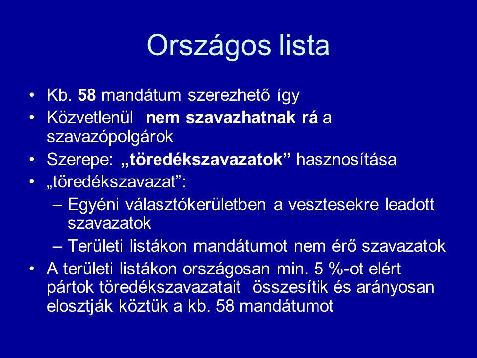 Országos lista Kb.