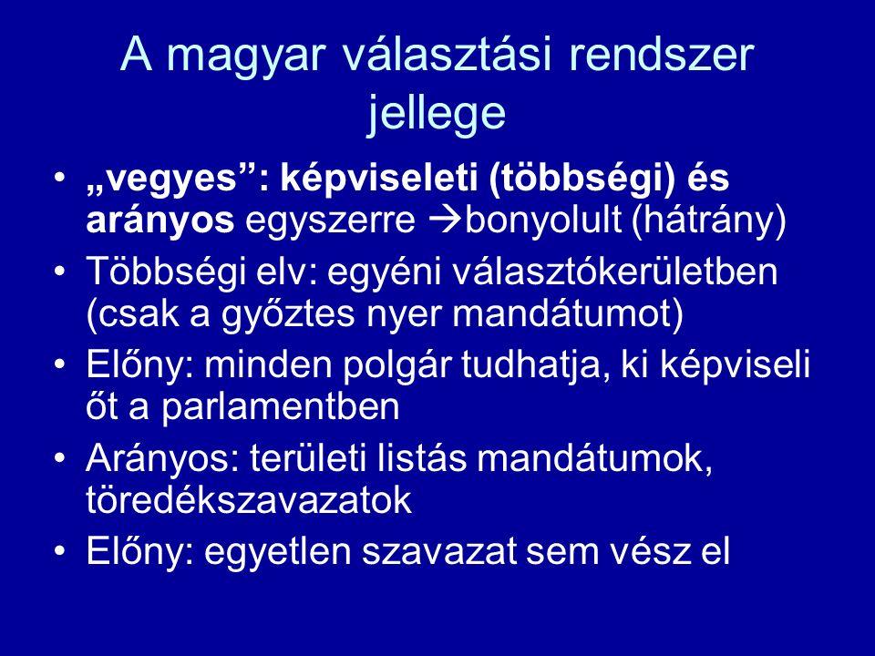 """A magyar választási rendszer jellege """"vegyes : képviseleti (többségi) és arányos egyszerre  bonyolult (hátrány) Többségi elv: egyéni választókerületben (csak a győztes nyer mandátumot) Előny: minden polgár tudhatja, ki képviseli őt a parlamentben Arányos: területi listás mandátumok, töredékszavazatok Előny: egyetlen szavazat sem vész el"""