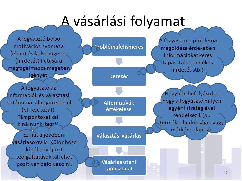 A vásárlási folyamat ProblémafelismerésKeresés Alternatívák értékelése Választás, vásárlás Vásárlás utáni tapasztalat A fogyasztó belső motivációs nyo