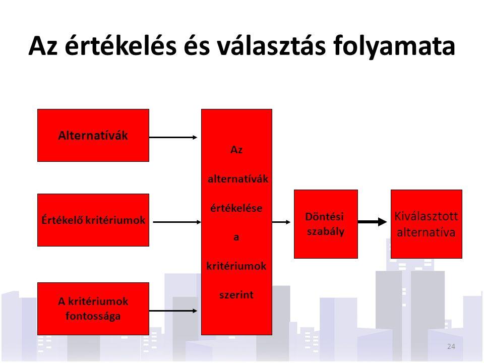 Az értékelés és választás folyamata Alternatívák Értékelő kritériumok A kritériumok fontossága Az alternatívák értékelése a kritériumok szerint Döntés