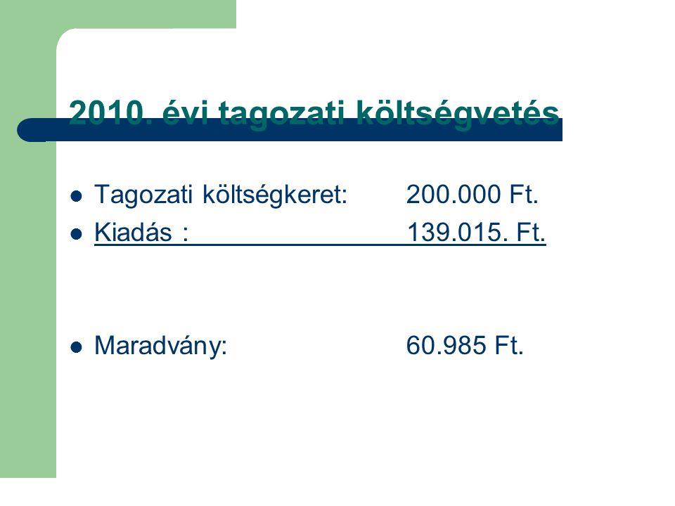2010. évi tagozati költségvetés Tagozati költségkeret: 200.000 Ft. Kiadás :139.015. Ft. Maradvány: 60.985 Ft.
